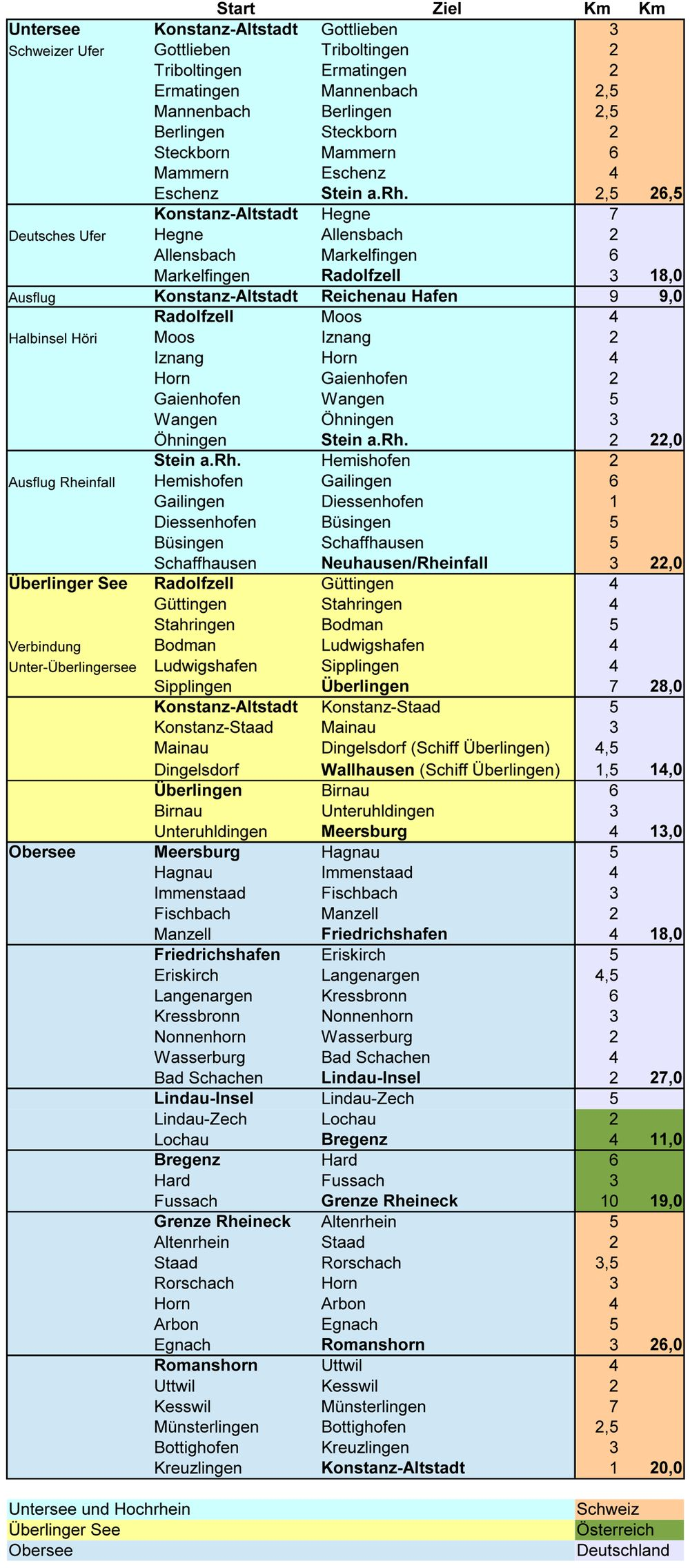 Entfernungen Bodensee-Radweg